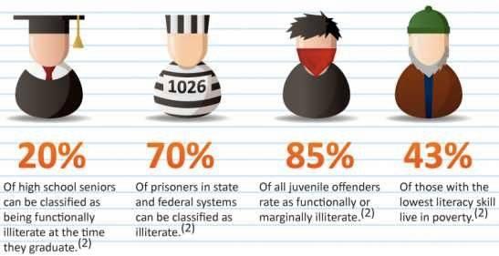 literacy stats